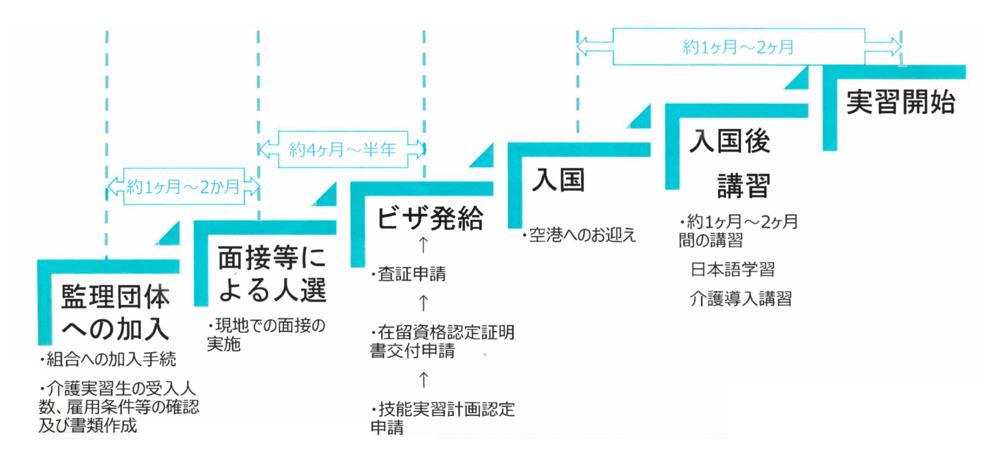 受け入れ施設様の外国人介護士受入までの流れイメージ